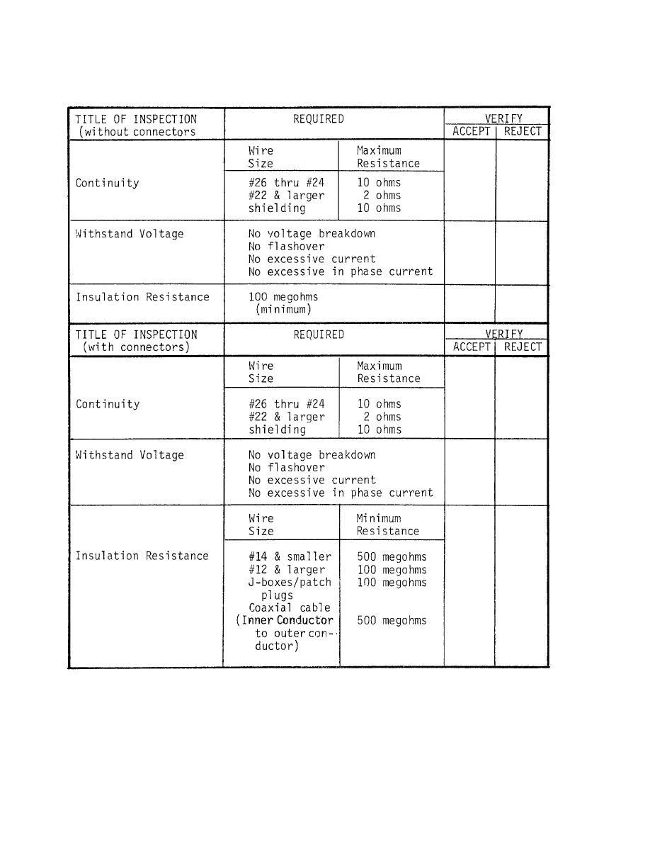 storage serviceability standards data sheet inspection table b