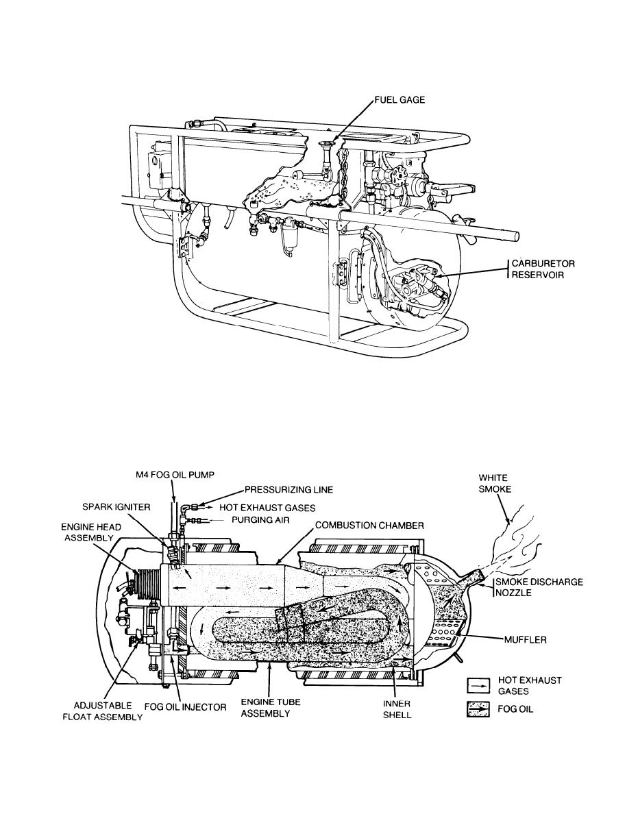 schematic diagram of maintenance significant functional components of m3a4 smoke generator
